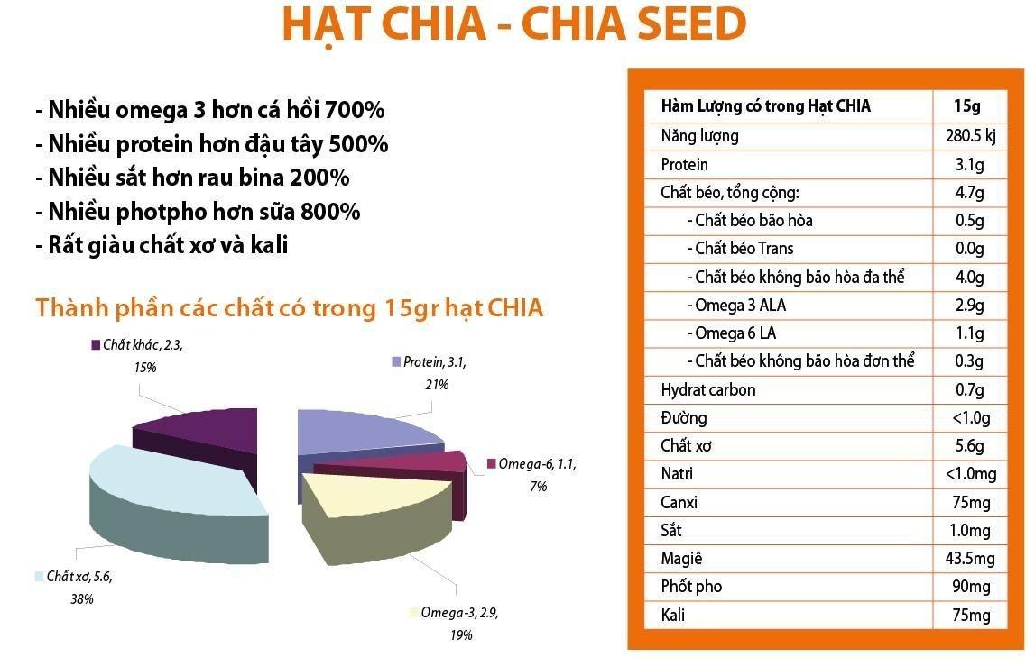 Thông tin dinh dưỡng của Hạt Chia Trắng – White Chia